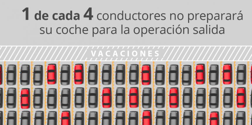 Uno de cada cuatro conductores no prepara su coche para viajar en el puente